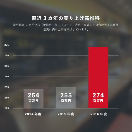 有限会社ごえ門_直近3カ年の売り上げ推移